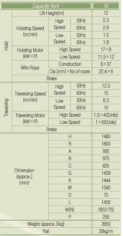 PALANG CÁP ĐIỆN HYUNDAI 30 TẤN DẦM ĐÔI MODEL H30D-12