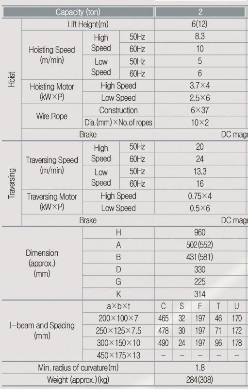 PALANG CÁP ĐIỆN HYUNDAI 2 TẤN DẦM ĐƠN MODEL H2T-06